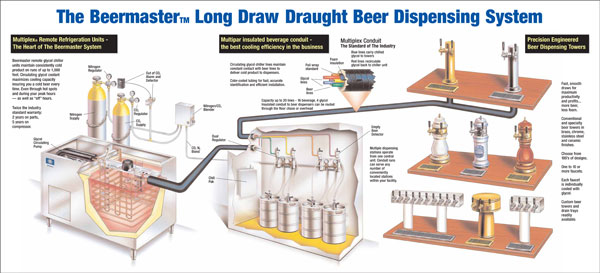 Beverage Control Technology Beer Installation And